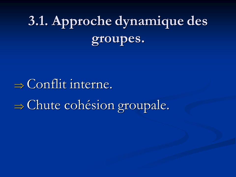 3.1. Approche dynamique des groupes. Conflit interne. Conflit interne. Chute cohésion groupale. Chute cohésion groupale.