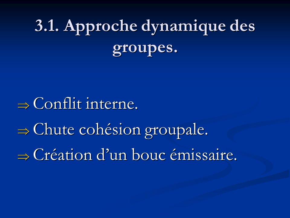 3.1. Approche dynamique des groupes. Conflit interne. Conflit interne. Chute cohésion groupale. Chute cohésion groupale. Création dun bouc émissaire.