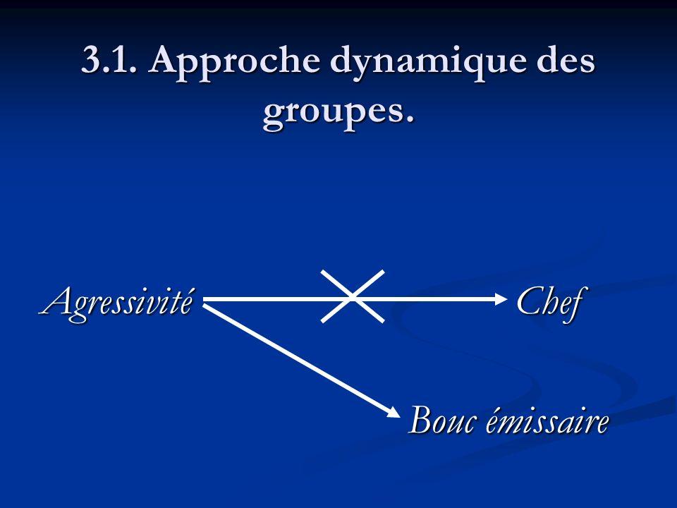 3.1. Approche dynamique des groupes. AgressivitéChef Bouc émissaire