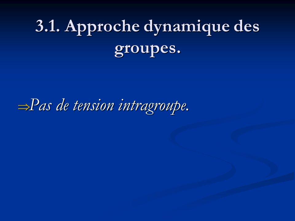 3.1. Approche dynamique des groupes. Pas de tension intragroupe. Pas de tension intragroupe.