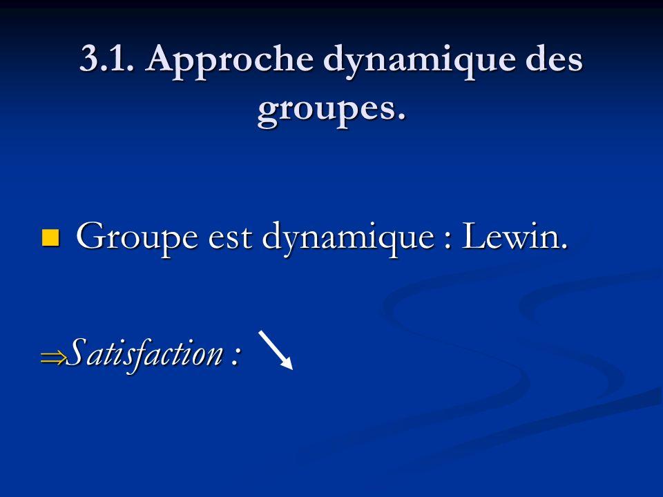 3.1. Approche dynamique des groupes. Groupe est dynamique : Lewin. Groupe est dynamique : Lewin. Satisfaction : Satisfaction :