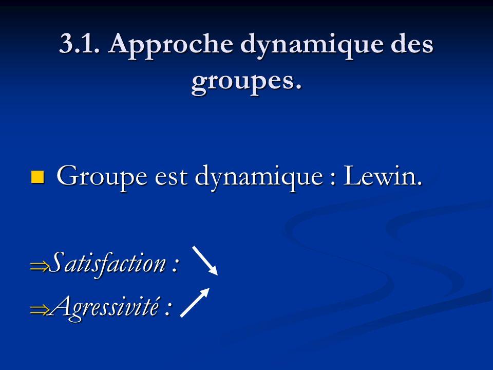 3.1. Approche dynamique des groupes. Groupe est dynamique : Lewin. Groupe est dynamique : Lewin. Satisfaction : Satisfaction : Agressivité : Agressivi