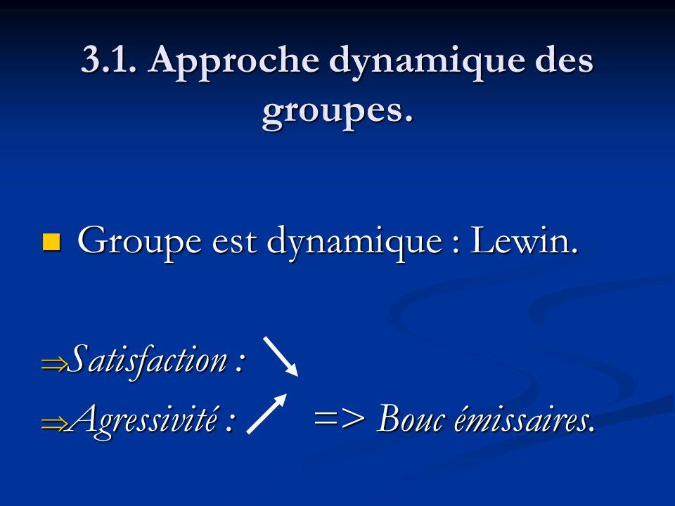 3.1. Approche dynamique des groupes. Groupe est dynamique : Lewin. Groupe est dynamique : Lewin. Satisfaction : Satisfaction : Agressivité : => Bouc é