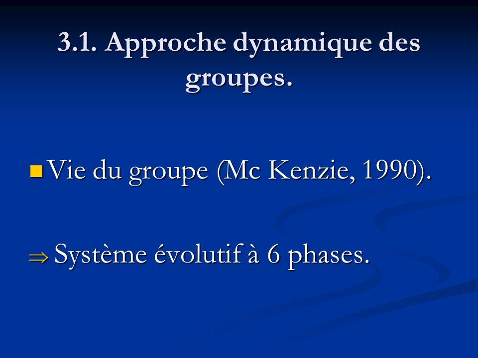 3.1. Approche dynamique des groupes. Vie du groupe (Mc Kenzie, 1990). Vie du groupe (Mc Kenzie, 1990). Système évolutif à 6 phases. Système évolutif à