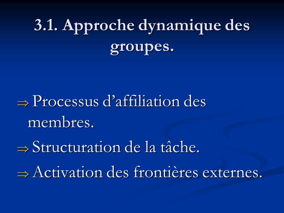 3.1. Approche dynamique des groupes. Processus daffiliation des membres. Processus daffiliation des membres. Structuration de la tâche. Structuration