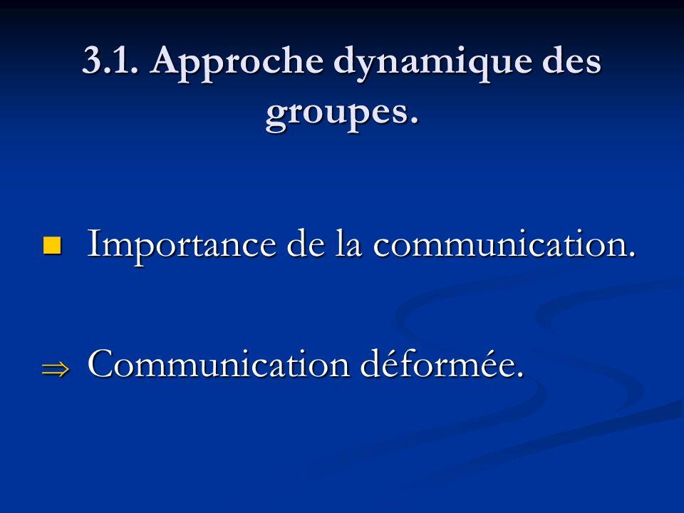3.1. Approche dynamique des groupes. Importance de la communication. Importance de la communication. Communication déformée. Communication déformée.