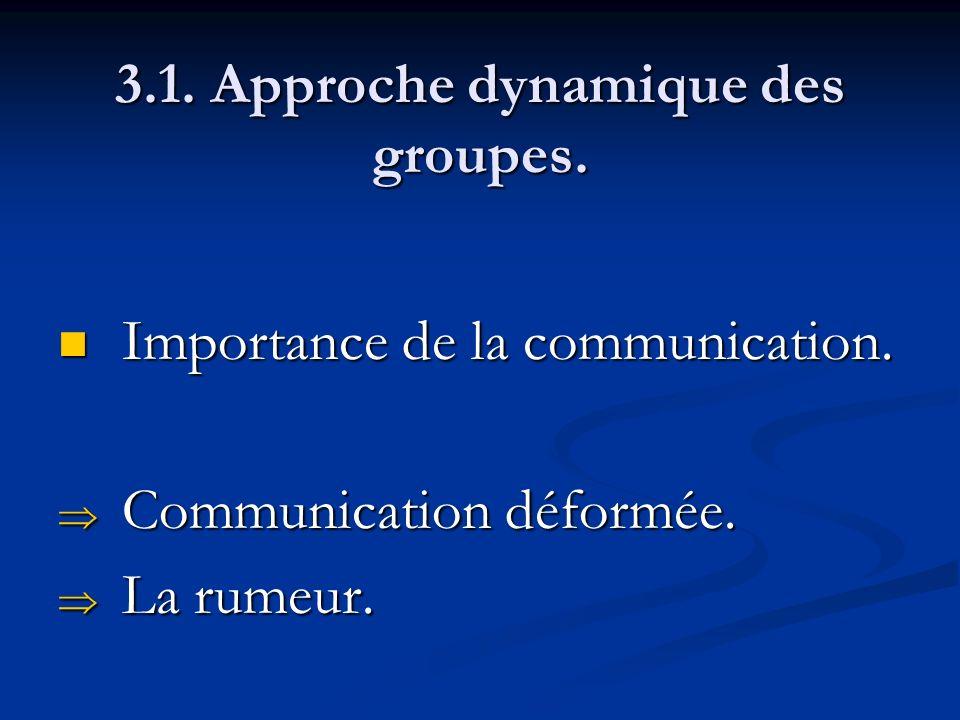 3.1. Approche dynamique des groupes. Importance de la communication. Importance de la communication. Communication déformée. Communication déformée. L