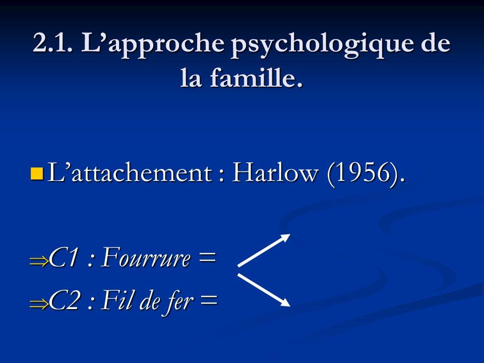 2.1. Lapproche psychologique de la famille. Lattachement : Harlow (1956). Lattachement : Harlow (1956). C1 : Fourrure = C1 : Fourrure = C2 : Fil de fe