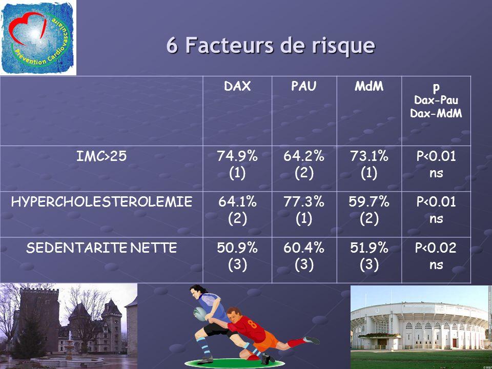 6 Facteurs de risque DAXPAUMdMp Dax-Pau Dax-MdM IMC>2574.9% (1) 64.2% (2) 73.1% (1) P<0.01 ns HYPERCHOLESTEROLEMIE64.1% (2) 77.3% (1) 59.7% (2) P<0.01 ns SEDENTARITE NETTE50.9% (3) 60.4% (3) 51.9% (3) P<0.02 ns