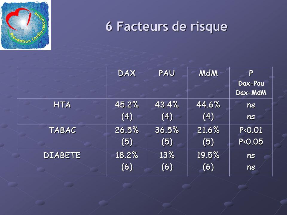 6 Facteurs de risque DAXPAUMdMPDax-PauDax-MdM HTA45.2%(4)43.4%(4)44.6%(4)nsns TABAC26.5%(5)36.5%(5)21.6%(5)P<0.01P<0.05 DIABETE18.2%(6)13%(6)19.5%(6)nsns
