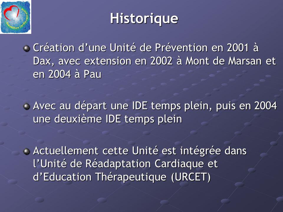 Historique Création dune Unité de Prévention en 2001 à Dax, avec extension en 2002 à Mont de Marsan et en 2004 à Pau Avec au départ une IDE temps plein, puis en 2004 une deuxième IDE temps plein Actuellement cette Unité est intégrée dans lUnité de Réadaptation Cardiaque et dEducation Thérapeutique (URCET)