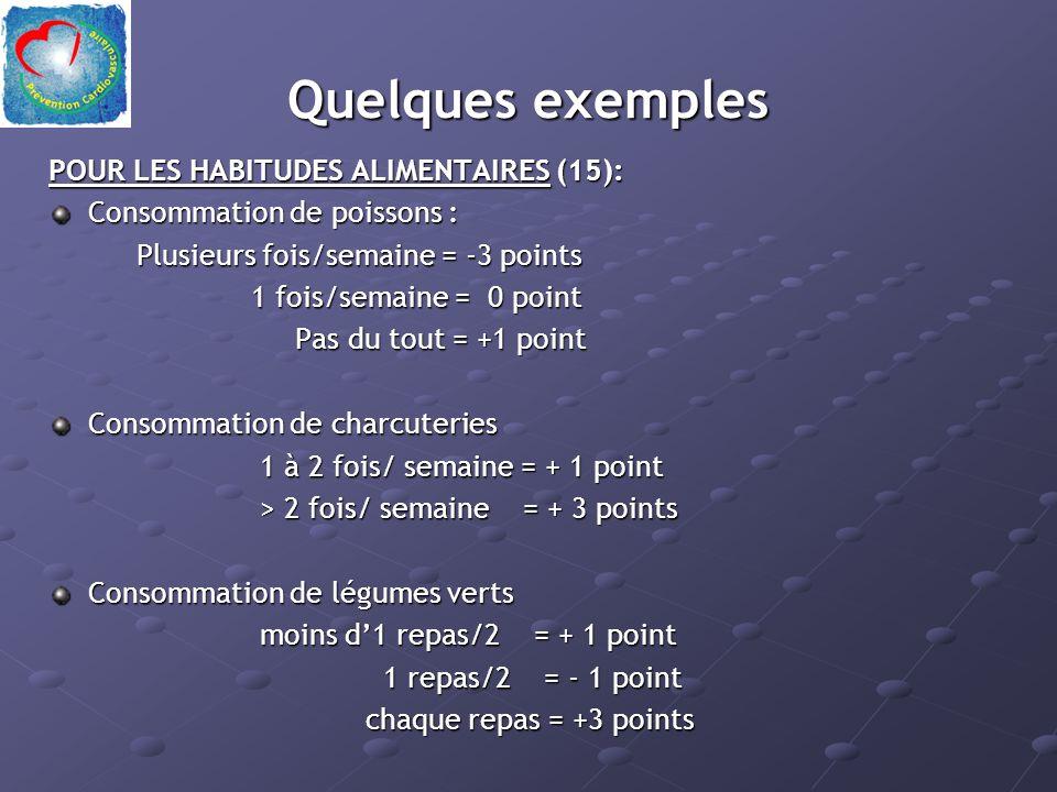 Quelques exemples POUR LES HABITUDES ALIMENTAIRES (15): Consommation de poissons : Plusieurs fois/semaine = -3 points Plusieurs fois/semaine = -3 points 1 fois/semaine = 0 point 1 fois/semaine = 0 point Pas du tout = +1 point Pas du tout = +1 point Consommation de charcuteries 1 à 2 fois/ semaine = + 1 point > 2 fois/ semaine = + 3 points Consommation de légumes verts moins d1 repas/2 = + 1 point 1 repas/2 = - 1 point 1 repas/2 = - 1 point chaque repas = +3 points