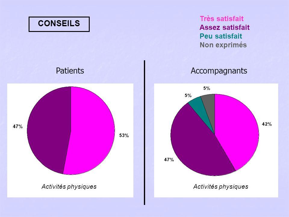 CONSEILS Activités physiques Très satisfait Assez satisfait Peu satisfait Non exprimés PatientsAccompagnants