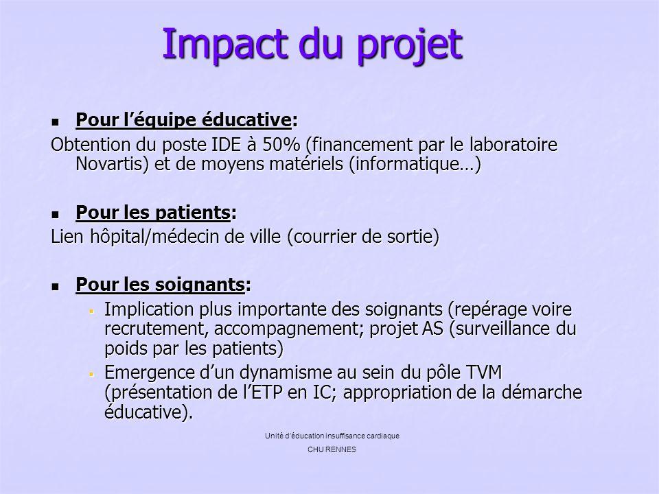 Impact du projet Pour léquipe éducative: Pour léquipe éducative: Obtention du poste IDE à 50% (financement par le laboratoire Novartis) et de moyens m