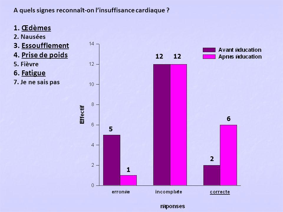 A quels signes reconnaît-on linsuffisance cardiaque ? 1. Œdèmes 2. Nausées 3. Essoufflement 4. Prise de poids 5. Fièvre 6. Fatigue 7. Je ne sais pas 5