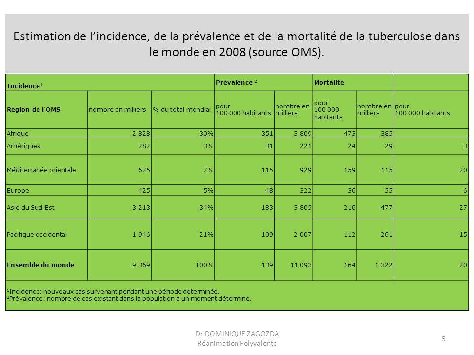 Estimation de lincidence, de la prévalence et de la mortalité de la tuberculose dans le monde en 2008 (source OMS). Incidence 1 Prévalence 2 Mortalité