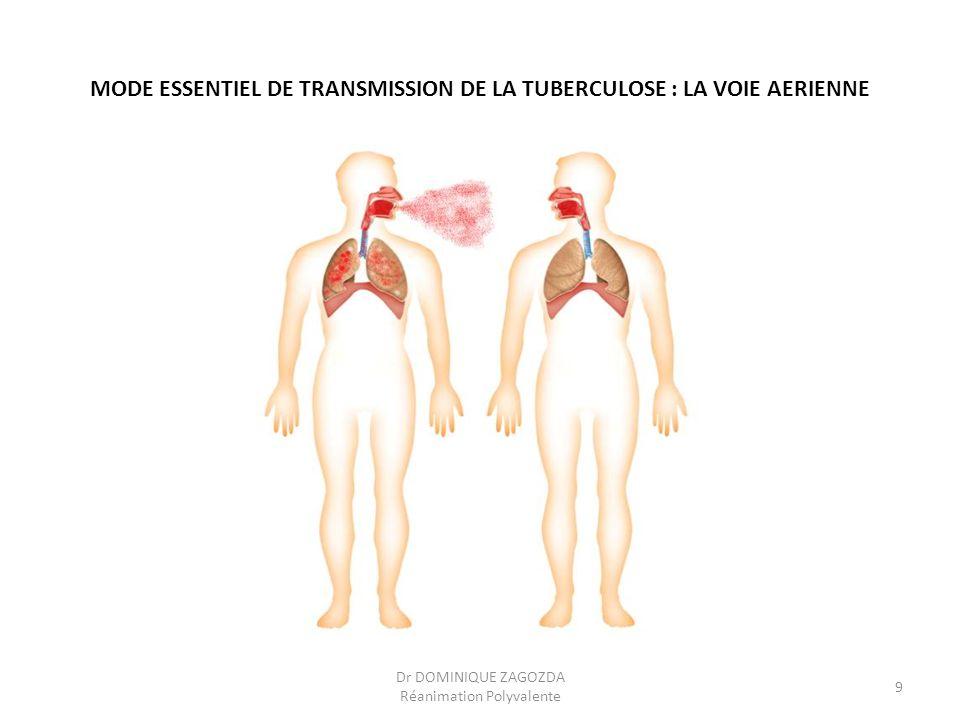 MODE ESSENTIEL DE TRANSMISSION DE LA TUBERCULOSE : LA VOIE AERIENNE Dr DOMINIQUE ZAGOZDA Réanimation Polyvalente 9