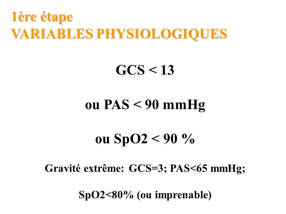 1ère étape VARIABLES PHYSIOLOGIQUES GCS < 13 ou PAS < 90 mmHg ou SpO2 < 90 % Gravité extrême: GCS=3; PAS<65 mmHg; SpO2<80% (ou imprenable)
