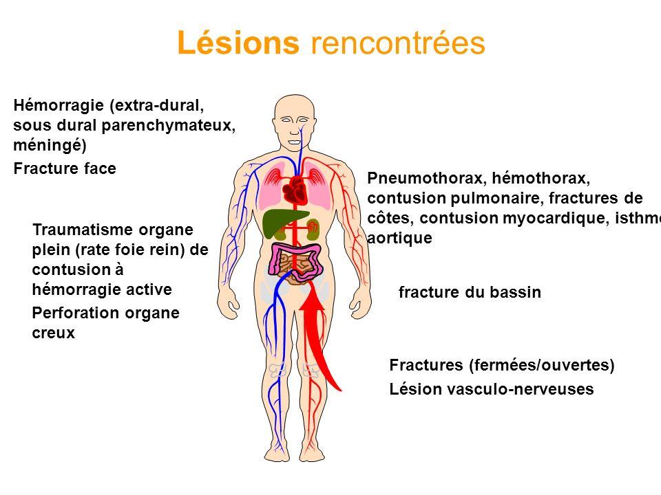 Lésions rencontrées Hémorragie (extra-dural, sous dural parenchymateux, méningé) Fracture face Pneumothorax, hémothorax, contusion pulmonaire, fractur