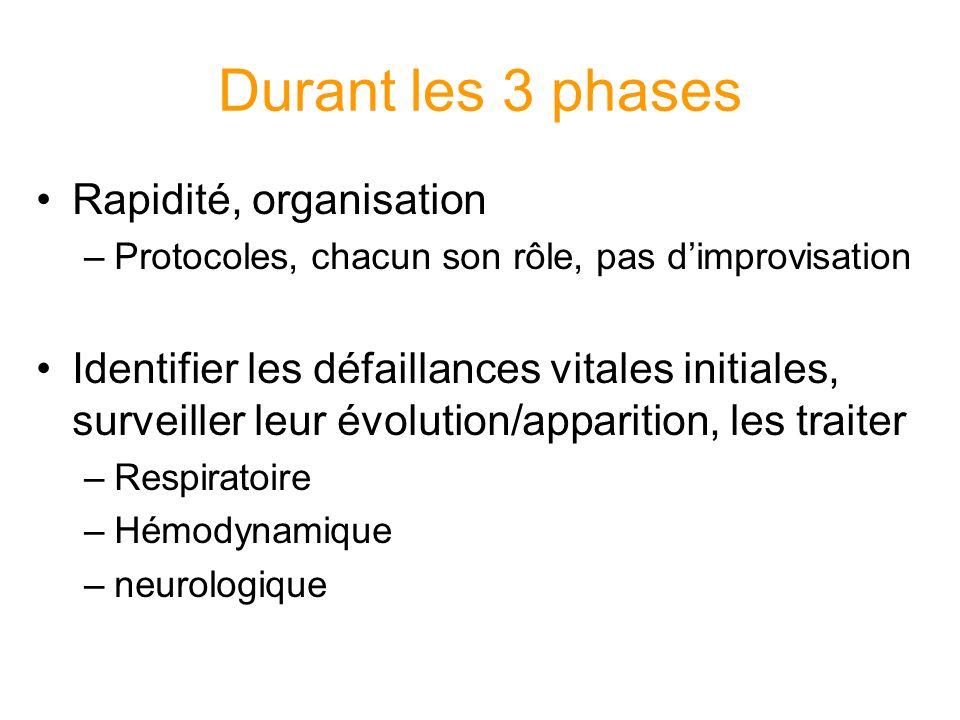 Durant les 3 phases Rapidité, organisation –Protocoles, chacun son rôle, pas dimprovisation Identifier les défaillances vitales initiales, surveiller