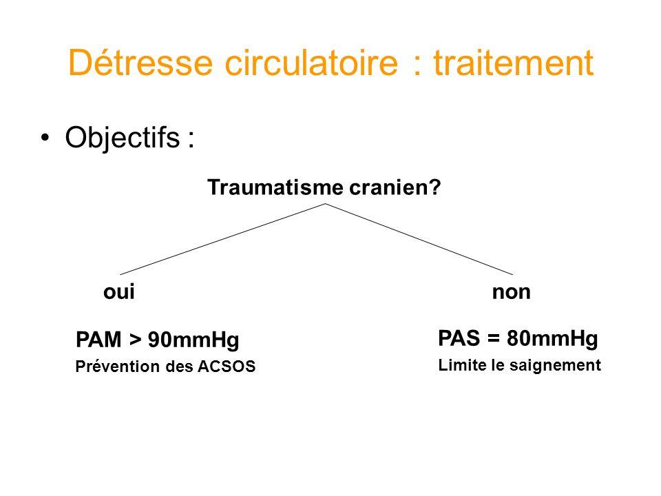 Détresse circulatoire : traitement Objectifs : Traumatisme cranien? ouinon PAM > 90mmHg Prévention des ACSOS PAS = 80mmHg Limite le saignement