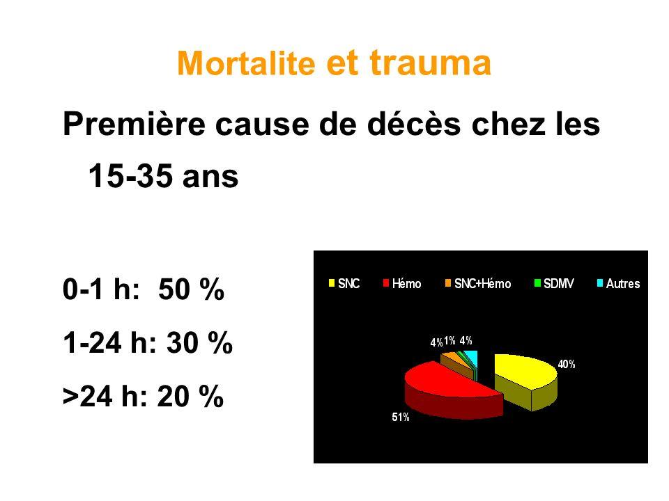 Mortalite et trauma Première cause de décès chez les 15-35 ans 0-1 h: 50 % 1-24 h: 30 % >24 h: 20 %