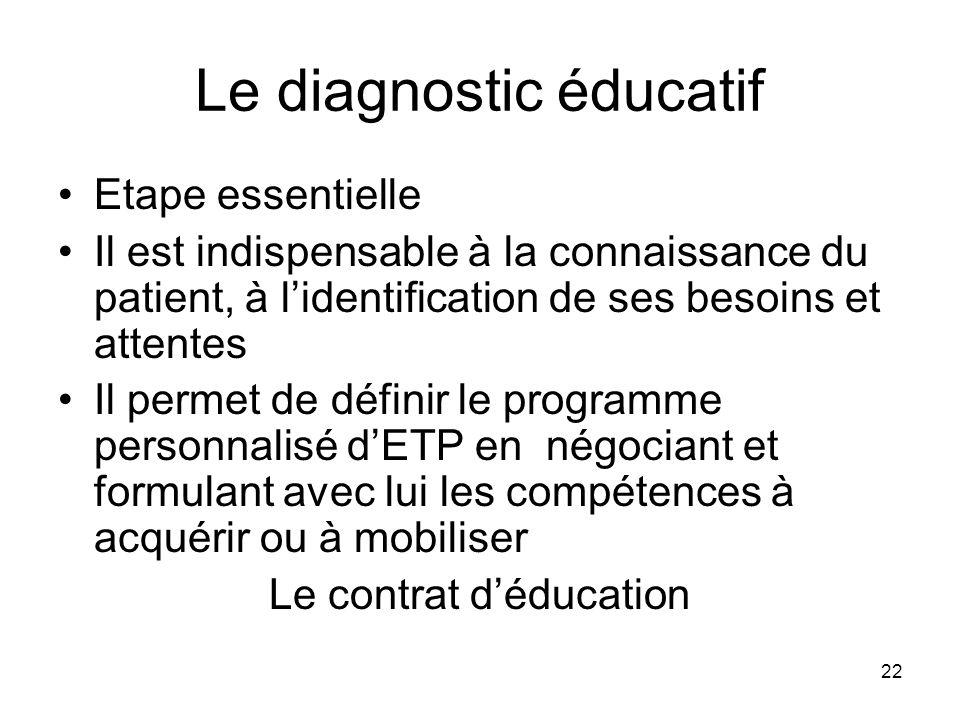 22 Le diagnostic éducatif Etape essentielle Il est indispensable à la connaissance du patient, à lidentification de ses besoins et attentes Il permet