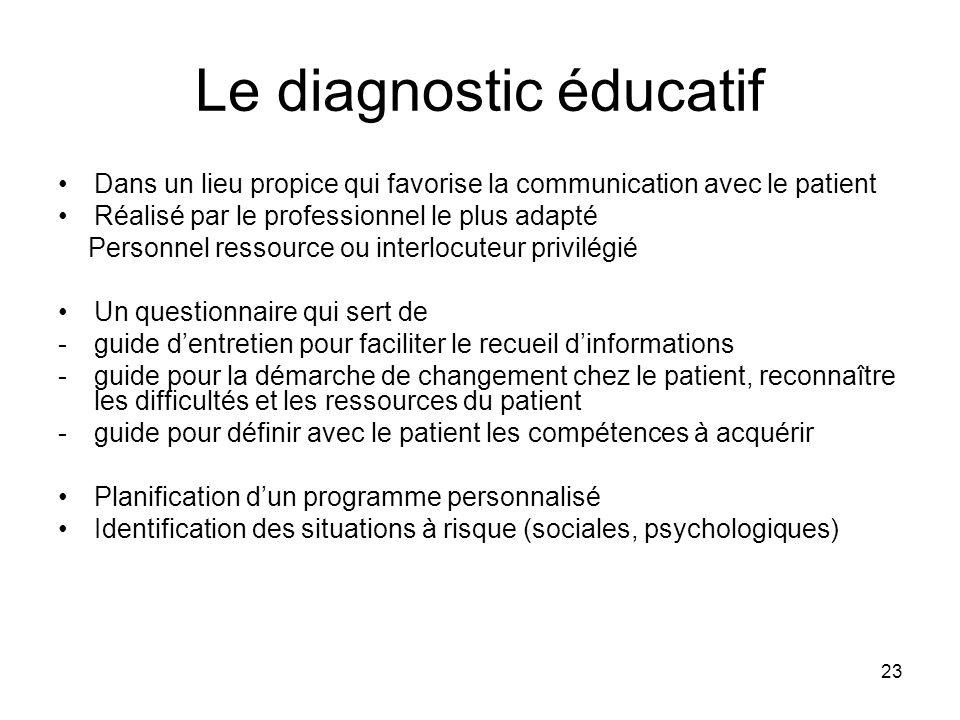 23 Le diagnostic éducatif Dans un lieu propice qui favorise la communication avec le patient Réalisé par le professionnel le plus adapté Personnel res