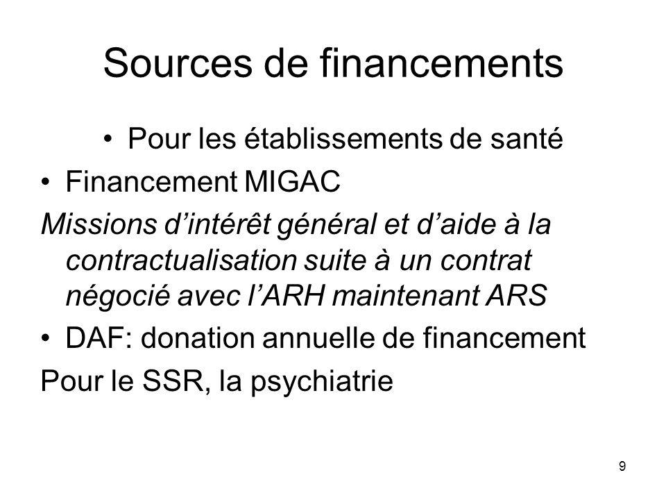 9 Sources de financements Pour les établissements de santé Financement MIGAC Missions dintérêt général et daide à la contractualisation suite à un con