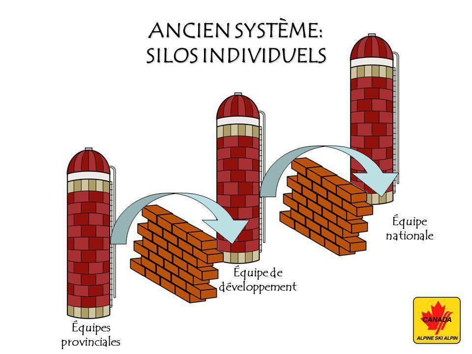ANCIEN SYSTÈME: SILOS INDIVIDUELS Équipes provinciales Équipe de développement Équipe nationale