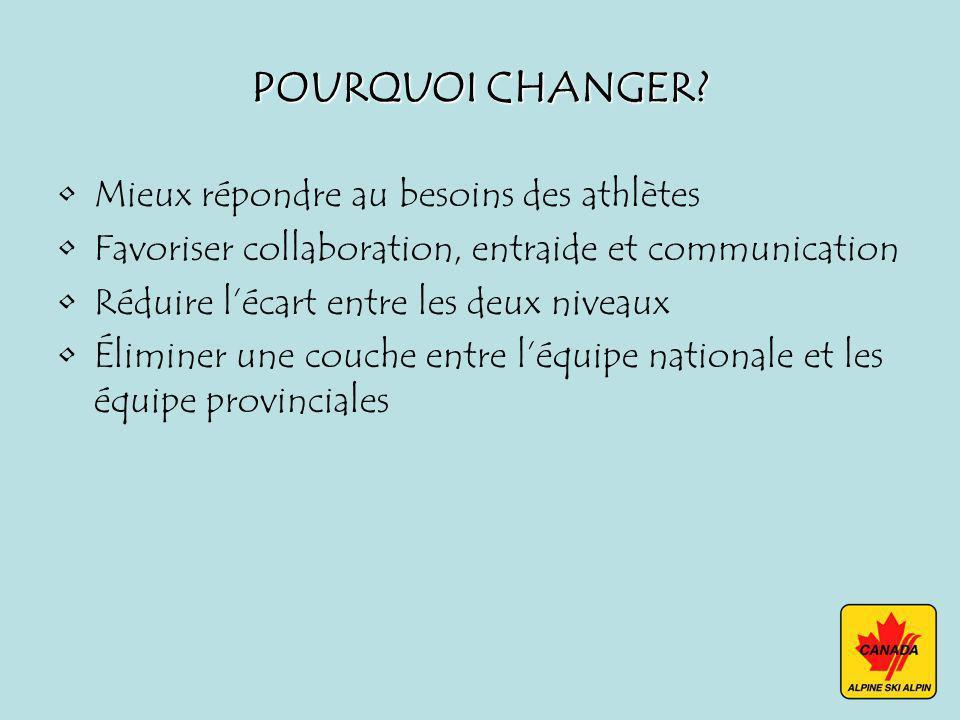 POURQUOI CHANGER? Mieux répondre au besoins des athlètes Favoriser collaboration, entraide et communication Réduire lécart entre les deux niveaux Élim