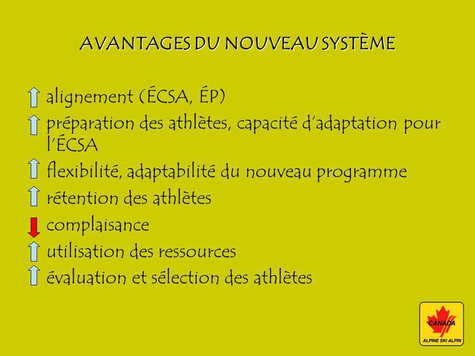 AVANTAGES DU NOUVEAU SYSTÈME alignement (ÉCSA, ÉP) préparation des athlètes, capacité dadaptation pour lÉCSA flexibilité, adaptabilité du nouveau prog