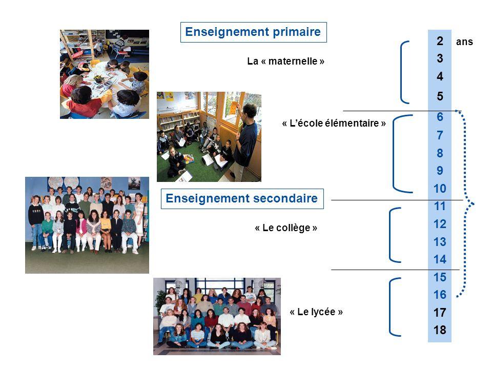 2 3 4 5 6 7 8 9 10 11 12 13 14 15 16 17 18 ans Enseignement primaire Enseignement secondaire La « maternelle » « Lécole élémentaire » « Le collège » «