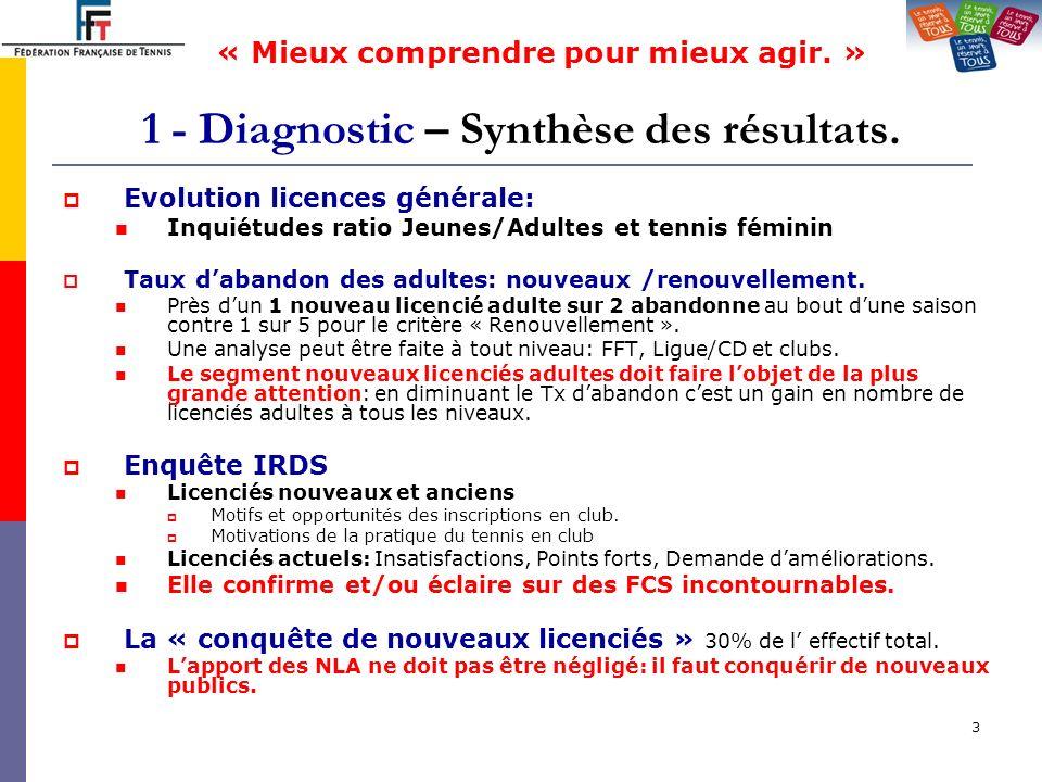 4 2 – Synthèse du diagnostic – Segments et FCS.cycle de fidélisation du licencié ».