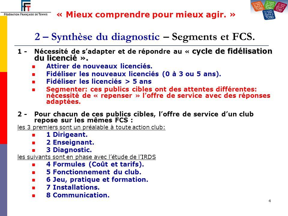 4 2 – Synthèse du diagnostic – Segments et FCS. cycle de fidélisation du licencié ». 1 -Nécessité de sadapter et de répondre au « cycle de fidélisatio