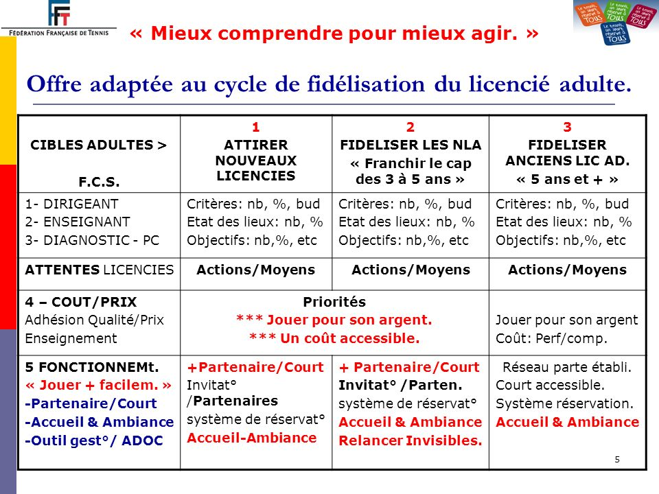 6 Offre adaptée au cycle de fidélisation du licencié adulte.