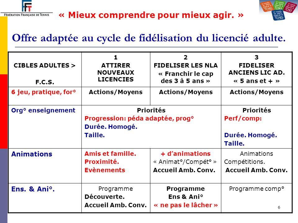7 Offre adaptée au cycle de fidélisation du licencié adulte.