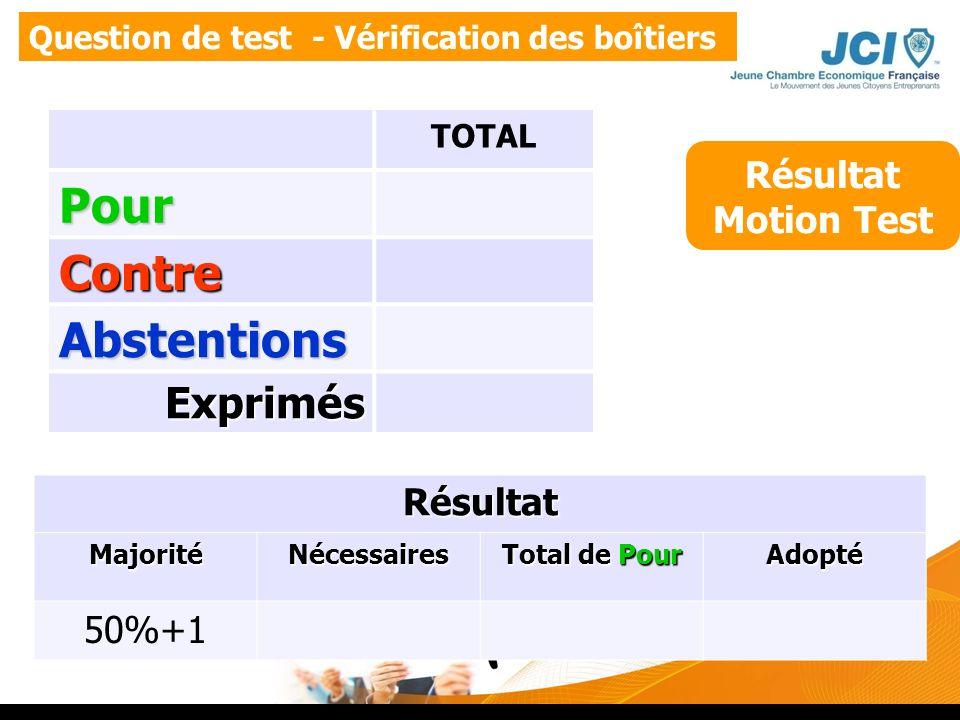 Question de test - Vérification des boîtiers Résultat Motion Test Résultat MajoritéNécessaires Total de Pour Adopté 50%+1 TOTALPour Contre Abstentions