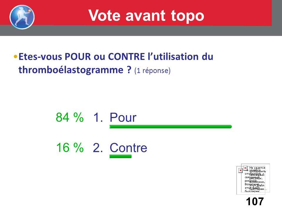 Etes-vous POUR ou CONTRE lutilisation du thromboélastogramme ? (1 réponse) 1.Pour 2.Contre 107 84 % 16 % Vote avant topo