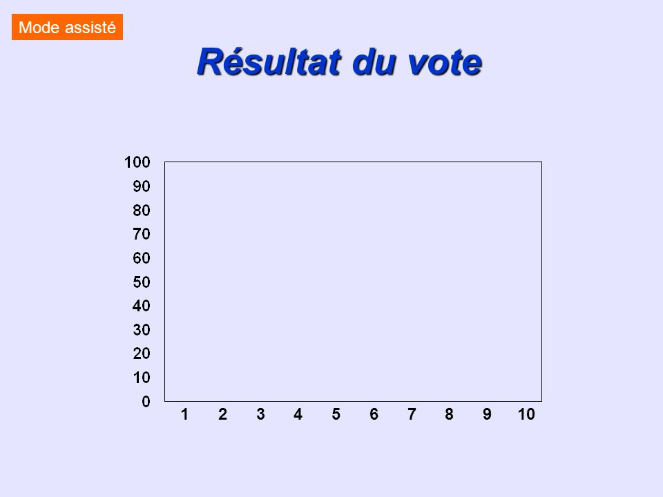Résultat du vote 12345678910 Mode assisté