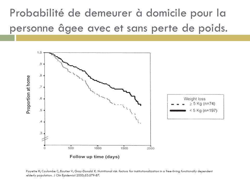 Probabilité de demeurer à domicile pour la personne âgee avec et sans perte de poids.
