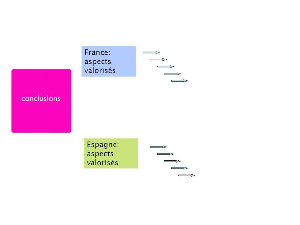 France: aspects valorisés Espagne: aspects valorisés