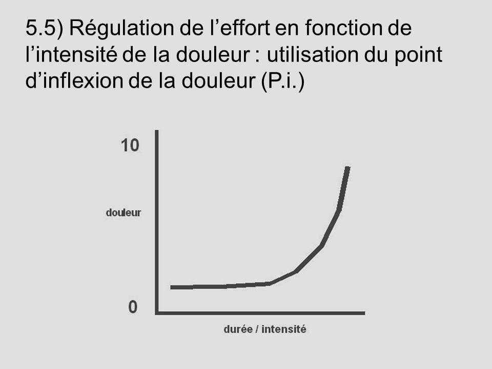 5.5) Régulation de leffort en fonction de lintensité de la douleur : utilisation du point dinflexion de la douleur (P.i.)