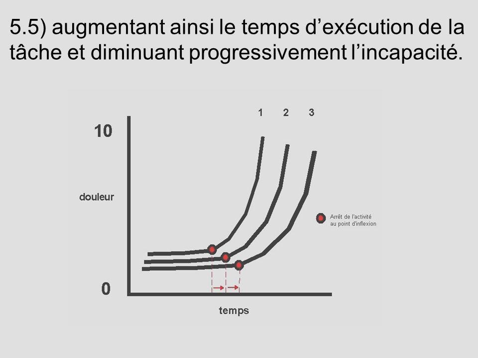 5.5) augmentant ainsi le temps dexécution de la tâche et diminuant progressivement lincapacité.