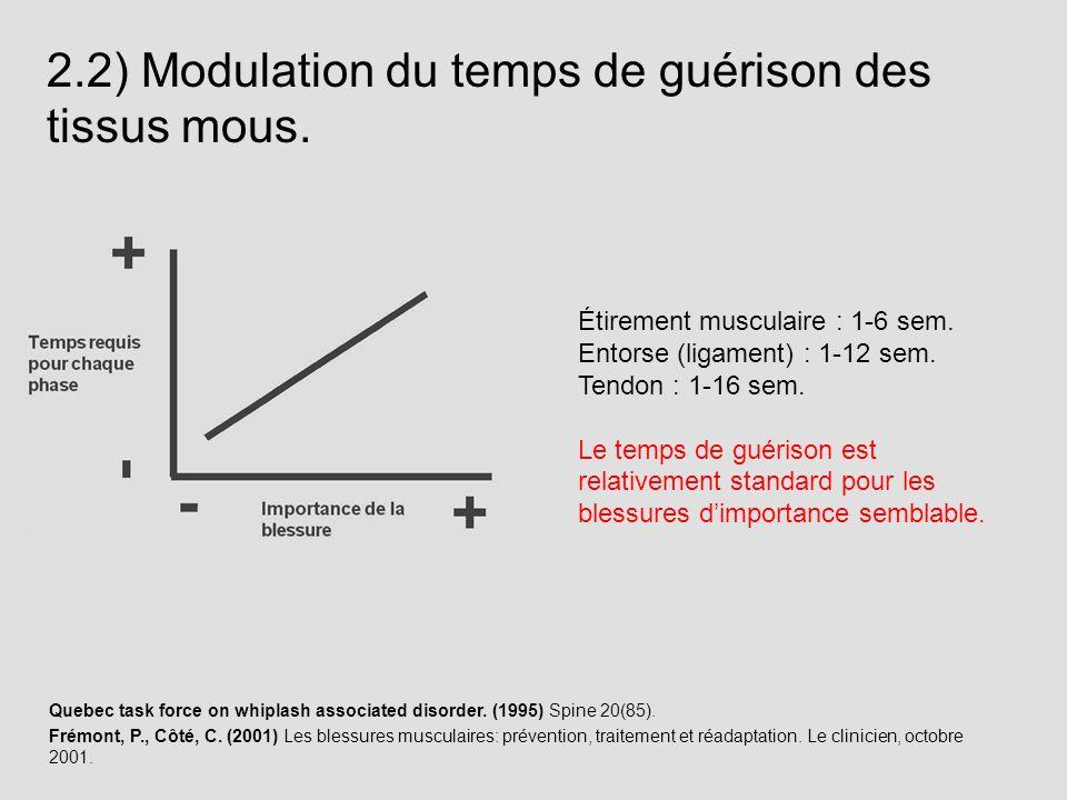 2.2) Modulation du temps de guérison des tissus mous. Étirement musculaire : 1-6 sem. Entorse (ligament) : 1-12 sem. Tendon : 1-16 sem. Le temps de gu