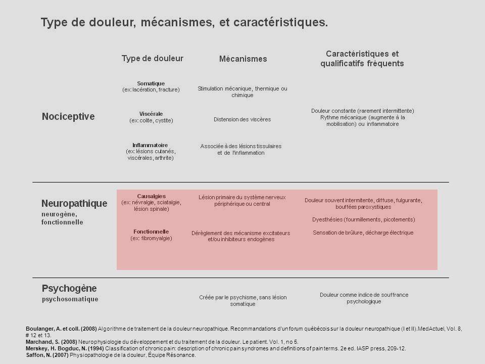 Boulanger, A. et coll. (2008) Algorithme de traitement de la douleur neuropathique. Recommandations d'un forum québécois sur la douleur neuropathique