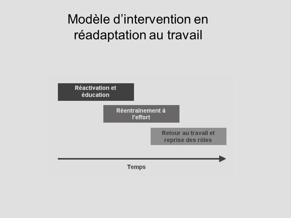 Modèle dintervention en réadaptation au travail