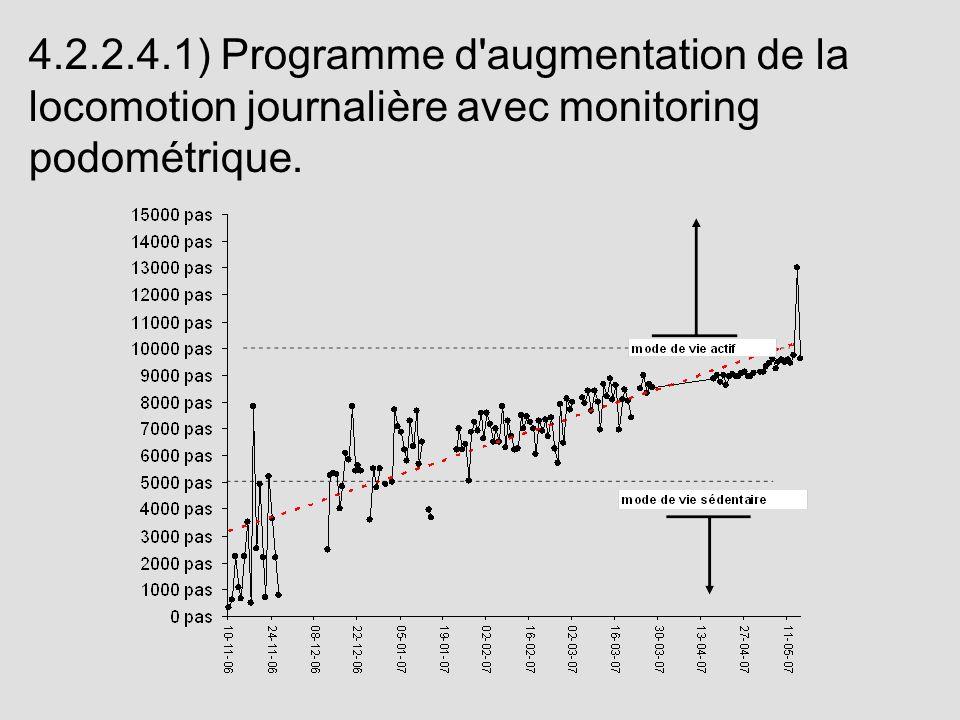 4.2.2.4.1) Programme d'augmentation de la locomotion journalière avec monitoring podométrique.