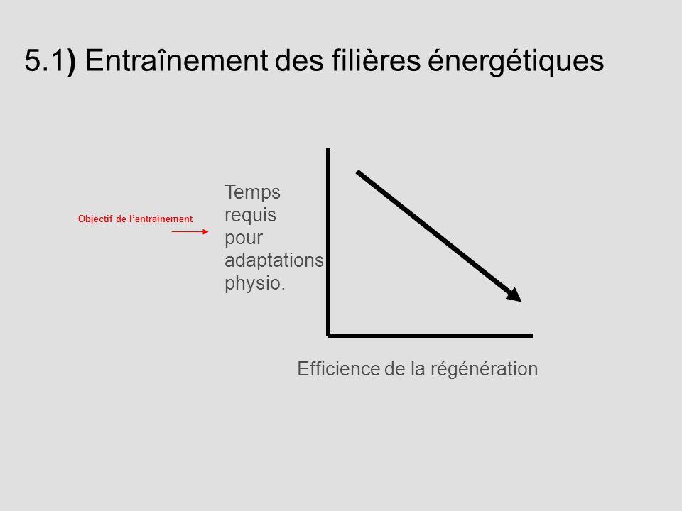 5.1) Entraînement des filières énergétiques Temps requis pour adaptations physio. Efficience de la régénération Objectif de lentraînement
