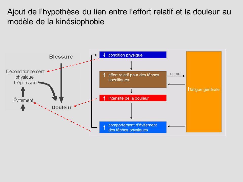 Ajout de lhypothèse du lien entre leffort relatif et la douleur au modèle de la kinésiophobie